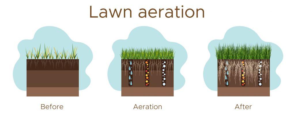tulsa oklahoma lawn aeration service